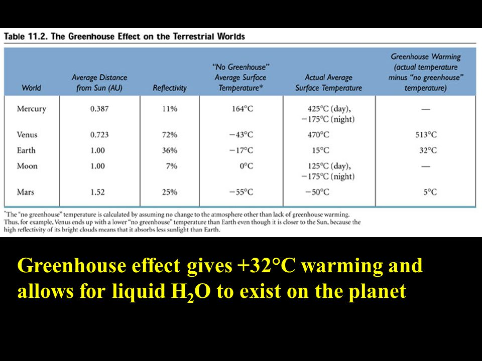 Greenhouse effect gives +32°C warming and allows for liquid H 2 O to exist on the planet