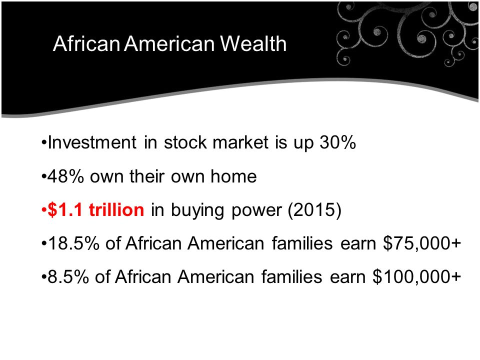 African American Wealth Investment in stock market is up 30% 48% own their own home $1.1 trillion in buying power (2015) 18.5% of African American families earn $75,000+ 8.5% of African American families earn $100,000+