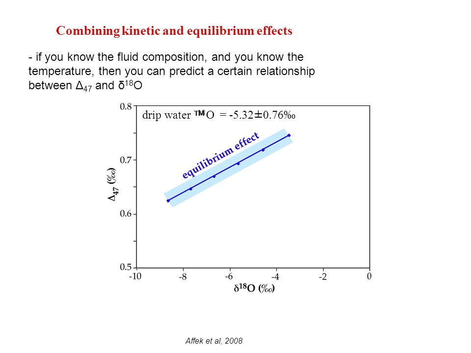 KIE3 Combining kinetic and equilibrium effects drip water  18 O = -5.32±0.76‰ - if you know the fluid composition, and you know the temperature, then you can predict a certain relationship between Δ 47 and δ 18 O Affek et al, 2008