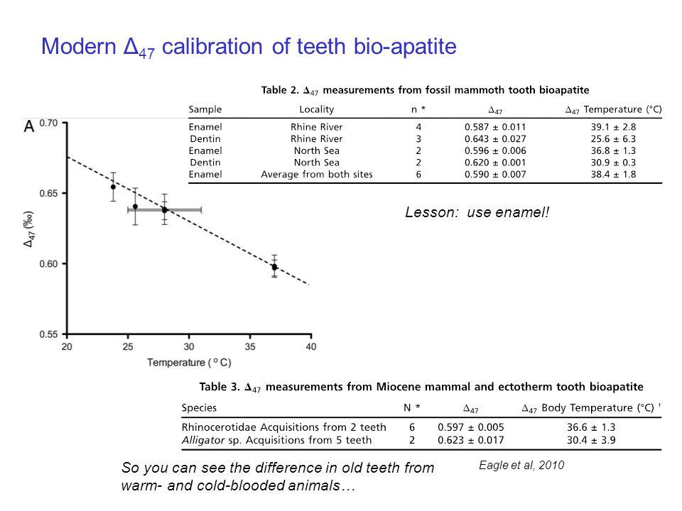 Eagle et al, 2010 Modern Δ 47 calibration of teeth bio-apatite Lesson: use enamel.