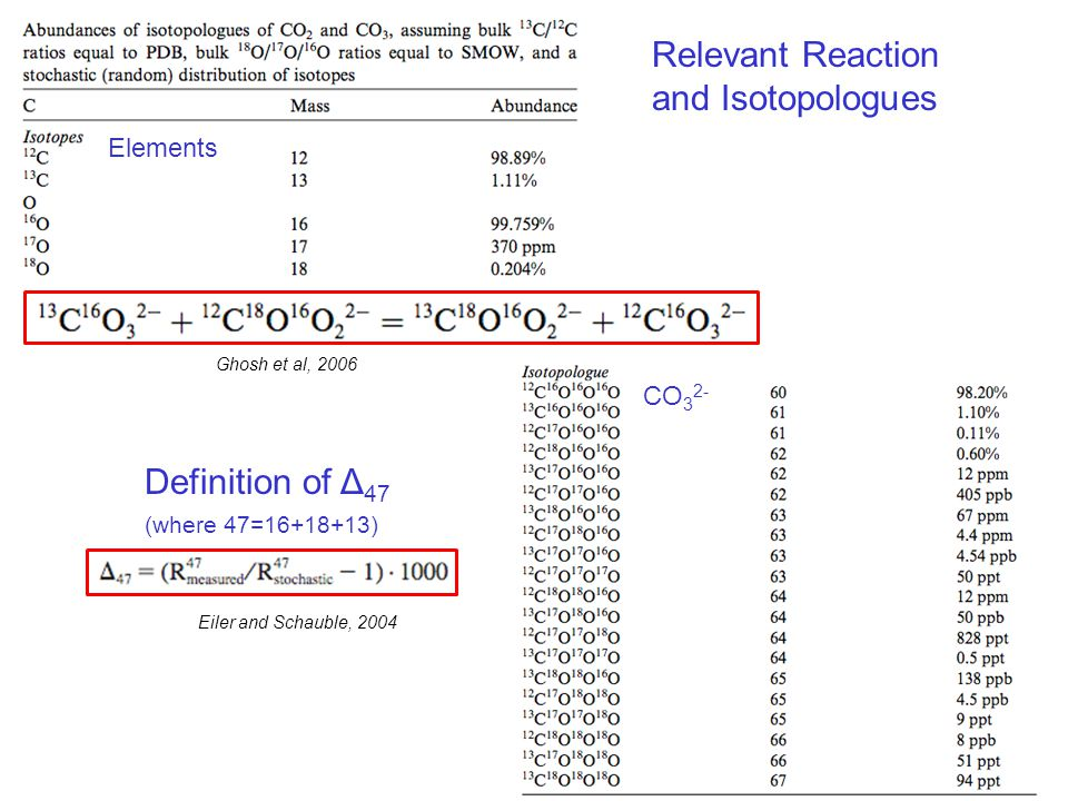Elements CO 3 2- Relevant Reaction and Isotopologues Ghosh et al, 2006 Eiler and Schauble, 2004 Definition of Δ 47 (where 47=16+18+13)