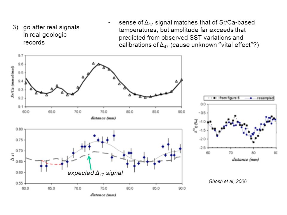 3)go after real signals in real geologic records -sense of Δ 47 signal matches that of Sr/Ca-based temperatures, but amplitude far exceeds that predicted from observed SST variations and calibrations of Δ 47 (cause unknown vital effect ) expected Δ 47 signal Ghosh et al, 2006