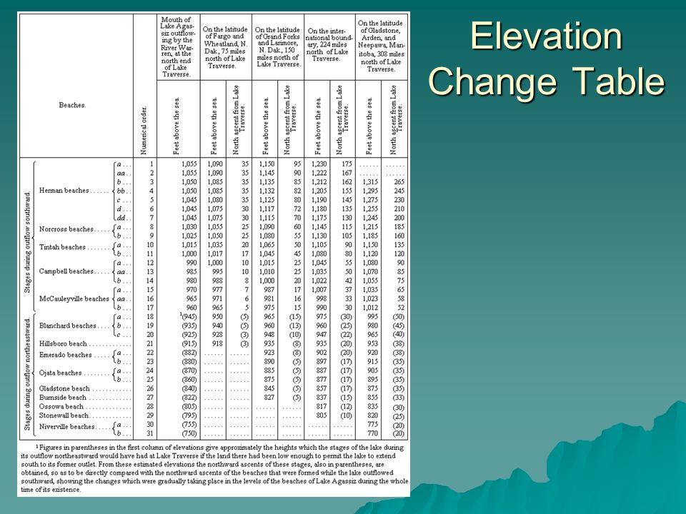 Elevation Change Table