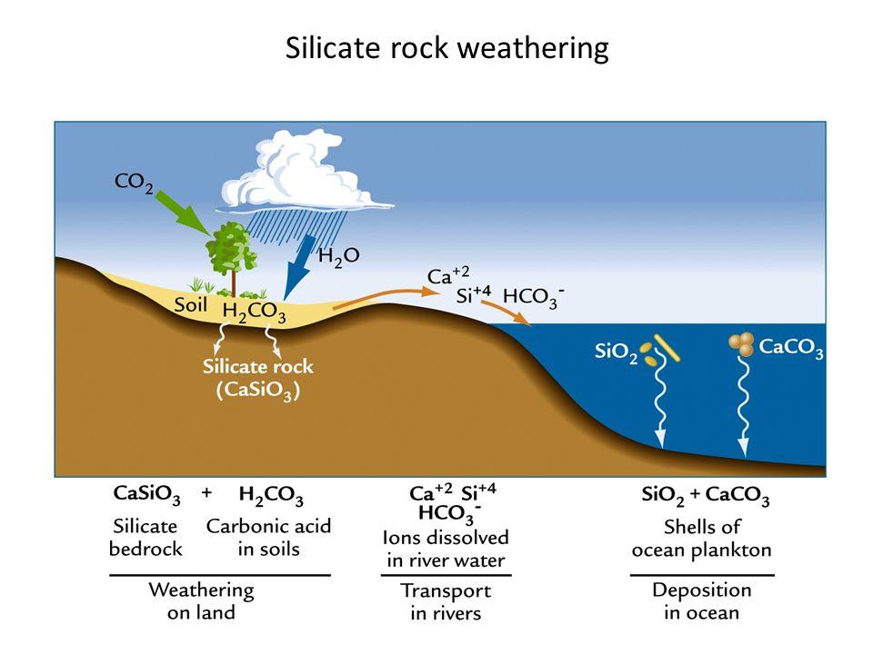 Silicate rock weathering