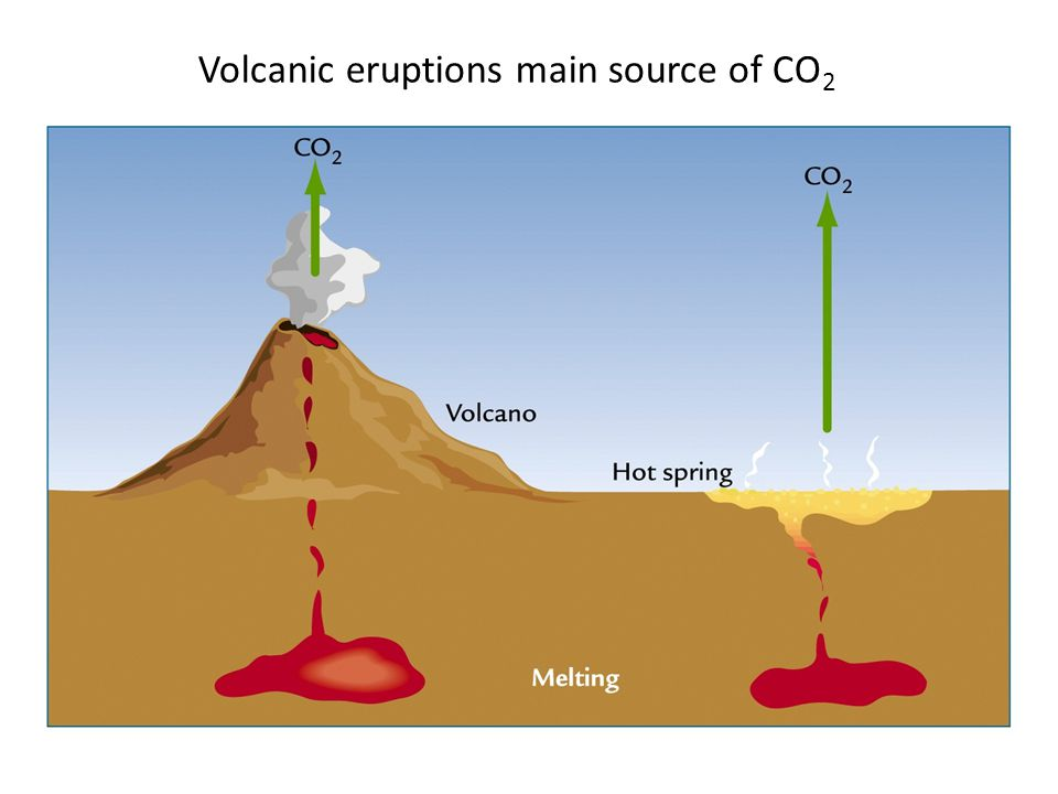 Volcanic eruptions main source of CO 2