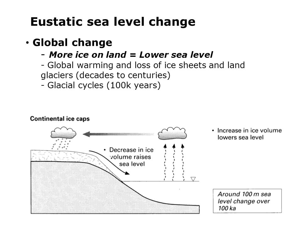 6 Eustatic sea level change Global change - More ice on land = Lower sea level - Global warming and loss of ice sheets and land glaciers (decades to centuries) - Glacial cycles (100k years)