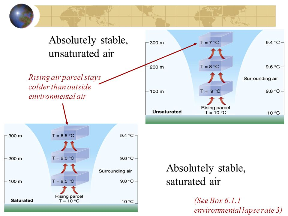 Absolutely stable, unsaturated air Absolutely stable, saturated air Rising air parcel stays colder than outside environmental air (See Box 6.1.1 environmental lapse rate 3)
