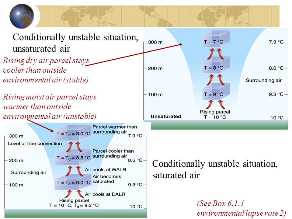 Conditionally unstable situation, unsaturated air Conditionally unstable situation, saturated air Rising moist air parcel stays warmer than outside environmental air (unstable) (See Box 6.1.1 environmental lapse rate 2) Rising dry air parcel stays cooler than outside environmental air (stable)