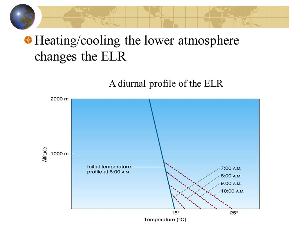 Heating/cooling the lower atmosphere changes the ELR A diurnal profile of the ELR