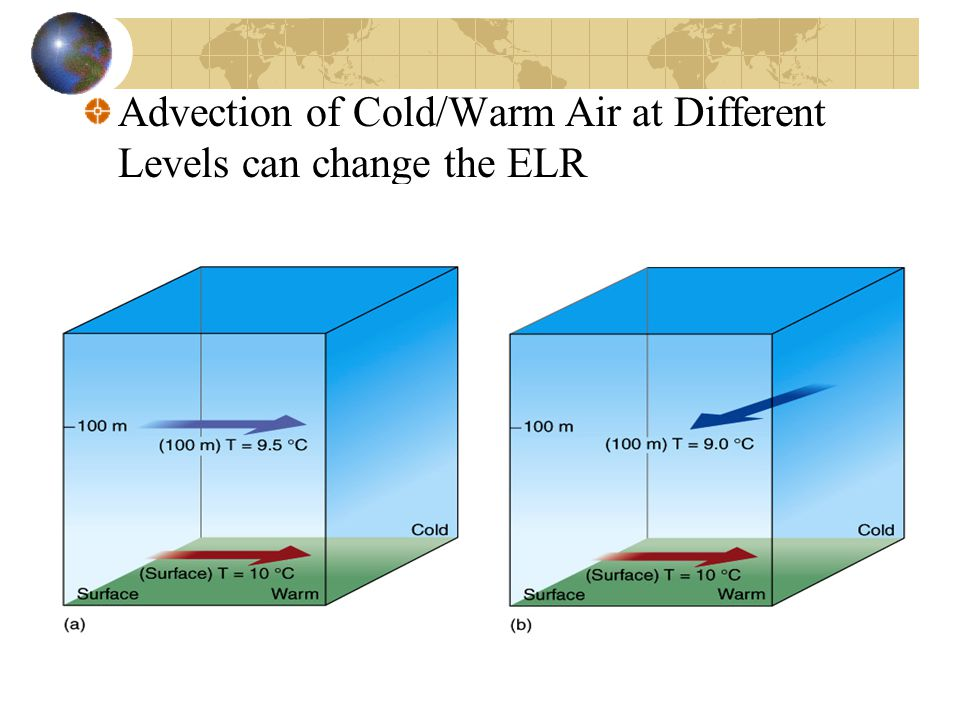 Advection of Cold/Warm Air at Different Levels can change the ELR