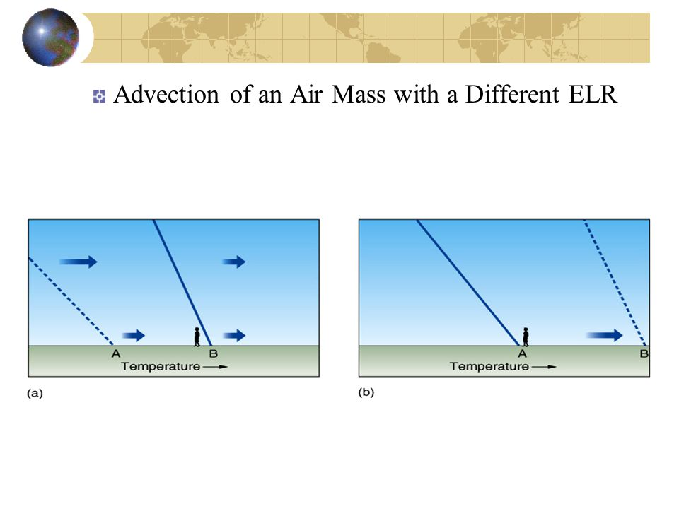 Advection of an Air Mass with a Different ELR