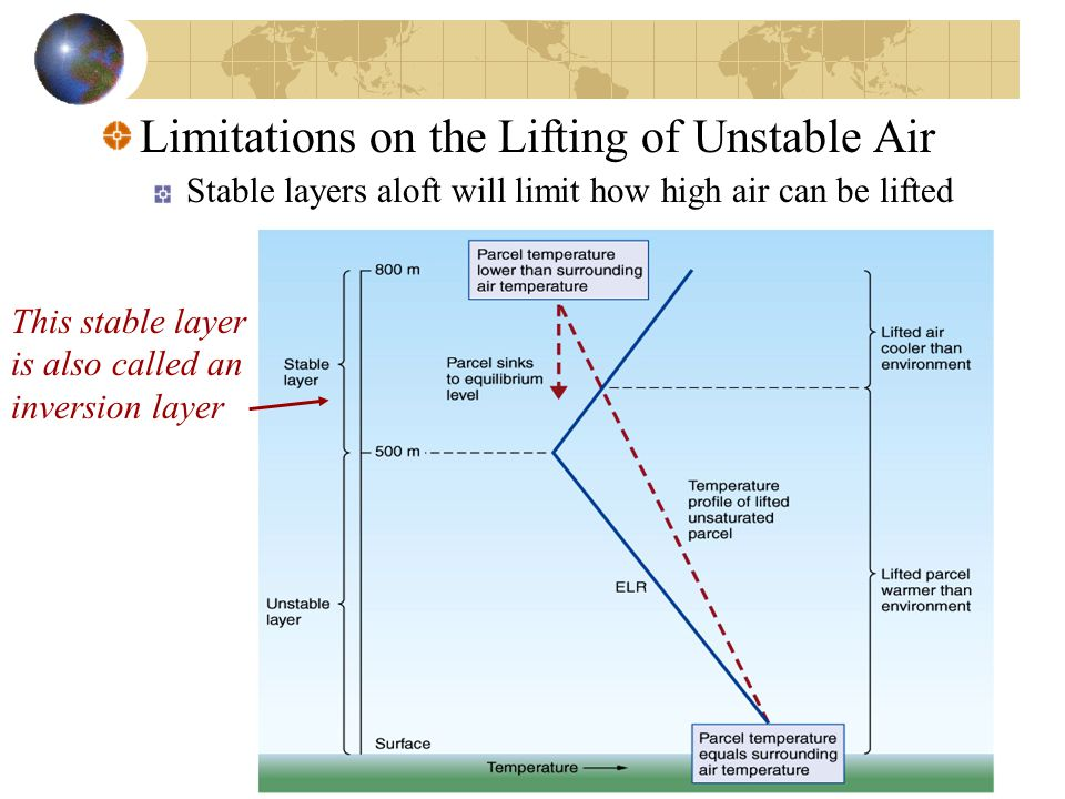 Limitations on the Lifting of Unstable Air Stable layers aloft will limit how high air can be lifted This stable layer is also called an inversion layer
