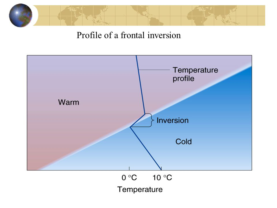 Profile of a frontal inversion