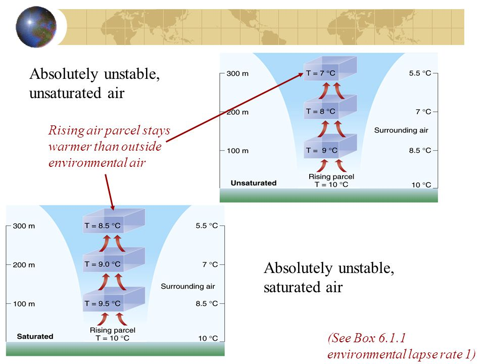 Absolutely unstable, unsaturated air Absolutely unstable, saturated air Rising air parcel stays warmer than outside environmental air (See Box 6.1.1 environmental lapse rate 1)