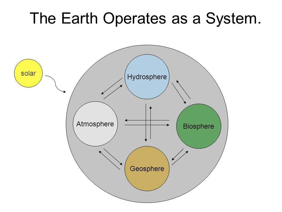 The Earth Operates as a System. Hydrosphere Geosphere Atmosphere Biosphere solar