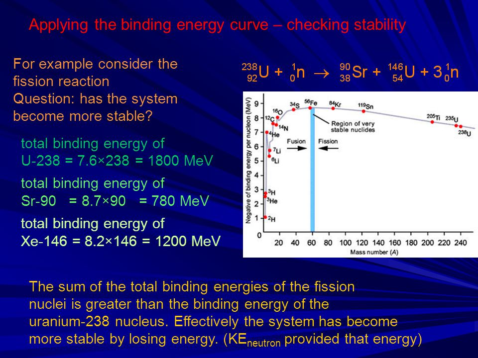Applying the binding energy curve – checking stability For example consider the fission reaction Question: has the system become more stable? total bi