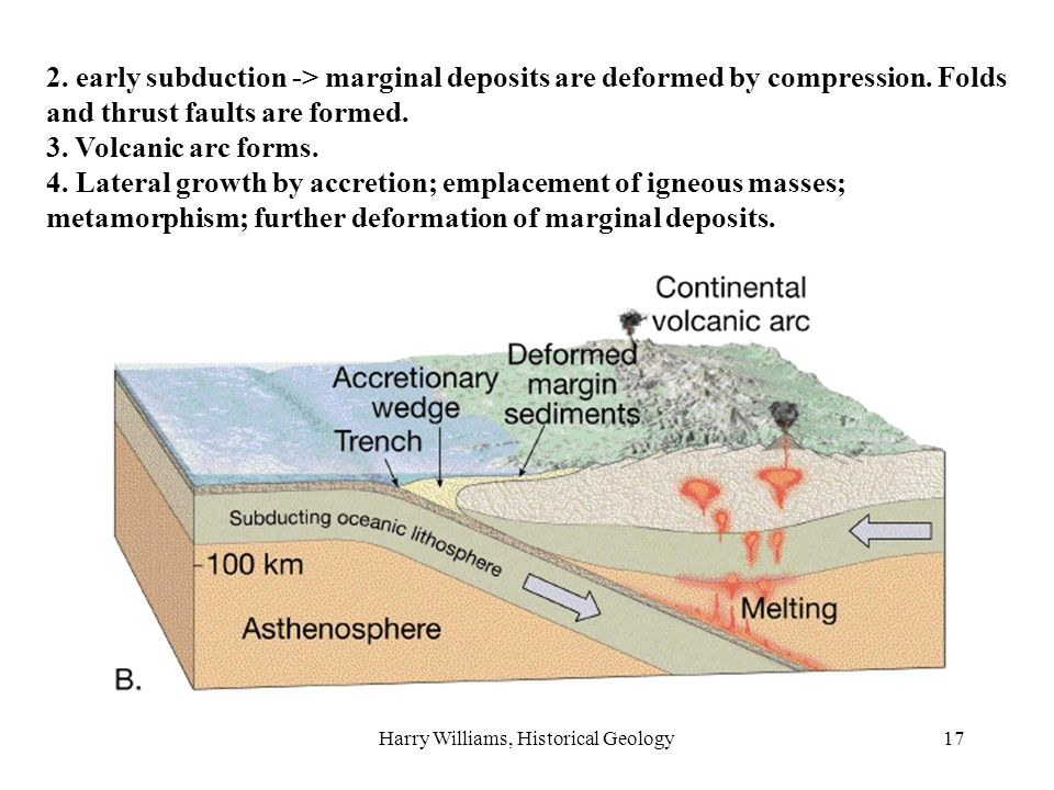Harry Williams, Historical Geology17 canyons valleys beaches deltas 2.