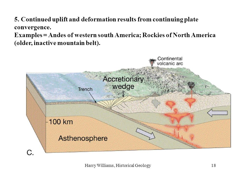 Harry Williams, Historical Geology18 5.