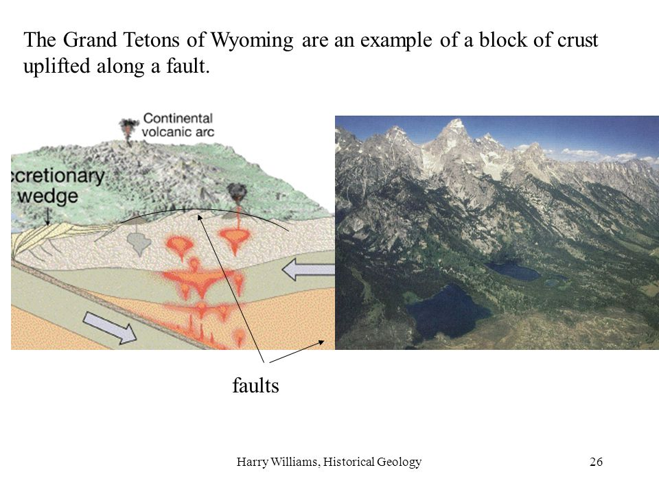 Harry Williams, Historical Geology26 The Grand Tetons of Wyoming are an example of a block of crust uplifted along a fault.