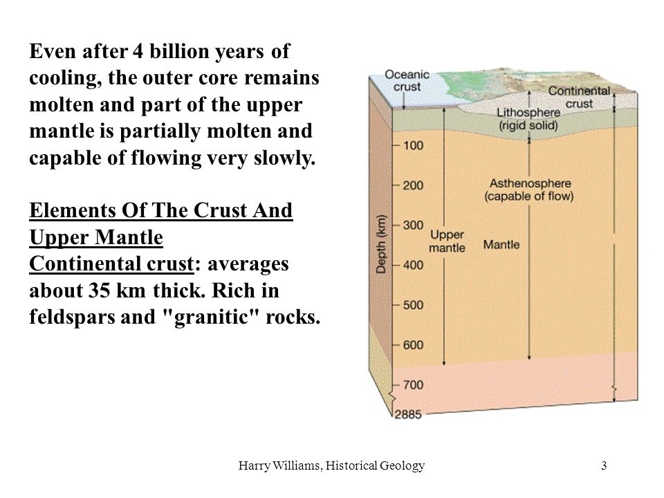 Harry Williams, Historical Geology3 Even after 4 billion years of cooling, the outer core remains molten and part of the upper mantle is partially molten and capable of flowing very slowly.