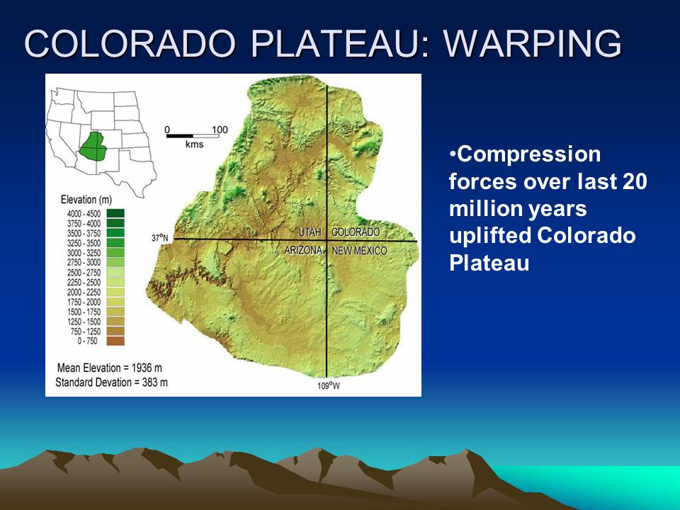 COLORADO PLATEAU: WARPING Compression forces over last 20 million years uplifted Colorado Plateau