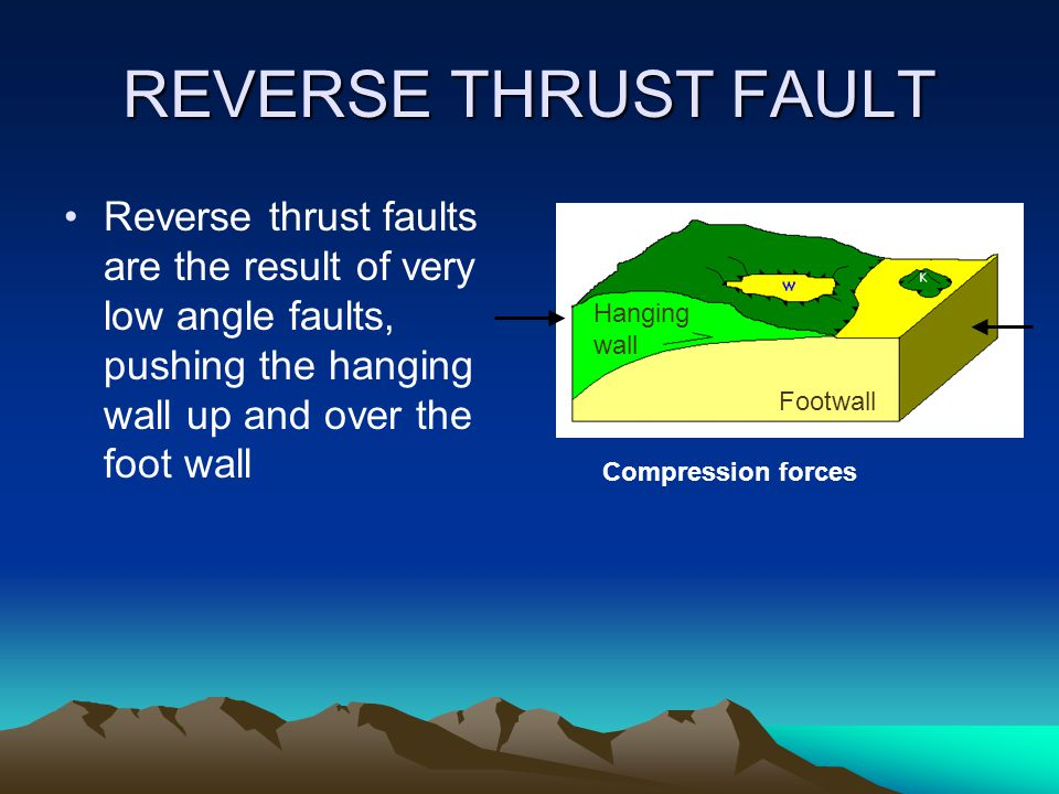 REVERSE THRUST FAULT Reverse thrust faults are the result of very low angle faults, pushing the hanging wall up and over the foot wall Footwall Hangin
