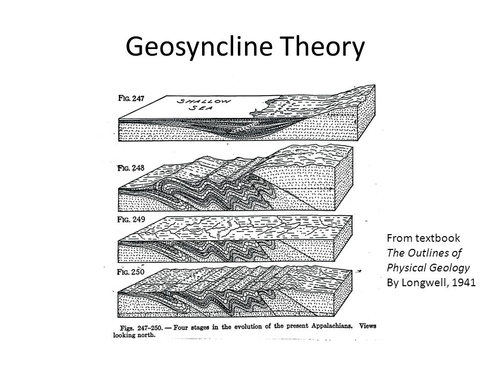 Geosyncline Theory From textbook The Outlines of Physical Geology By Longwell, 1941