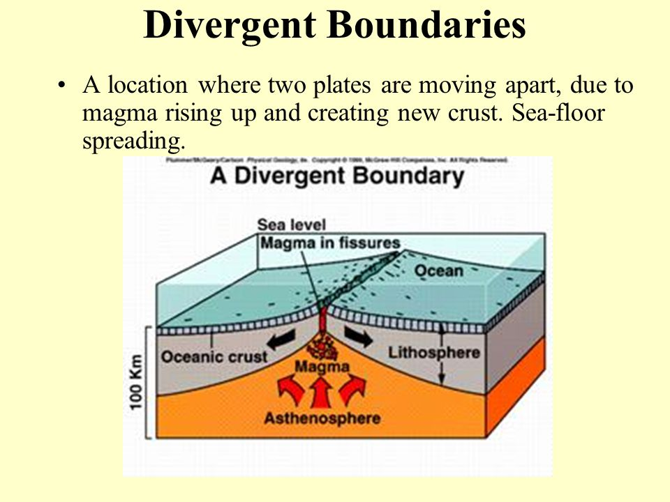 Divergent Boundaries A location where two plates are moving apart, due to magma rising up and creating new crust. Sea-floor spreading.