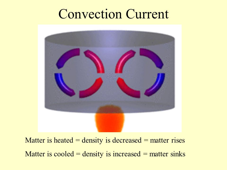 Convection Current Matter is heated = density is decreased = matter rises Matter is cooled = density is increased = matter sinks