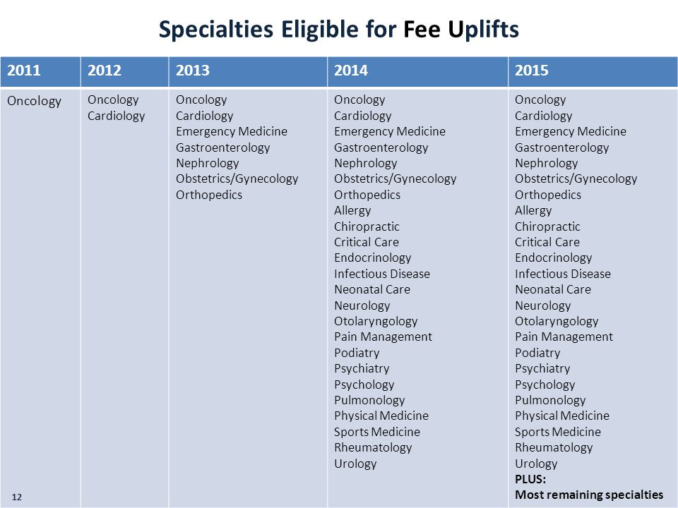 Specialties Eligible for Fee Uplifts 20112012201320142015 Oncology Cardiology Oncology Cardiology Emergency Medicine Gastroenterology Nephrology Obste