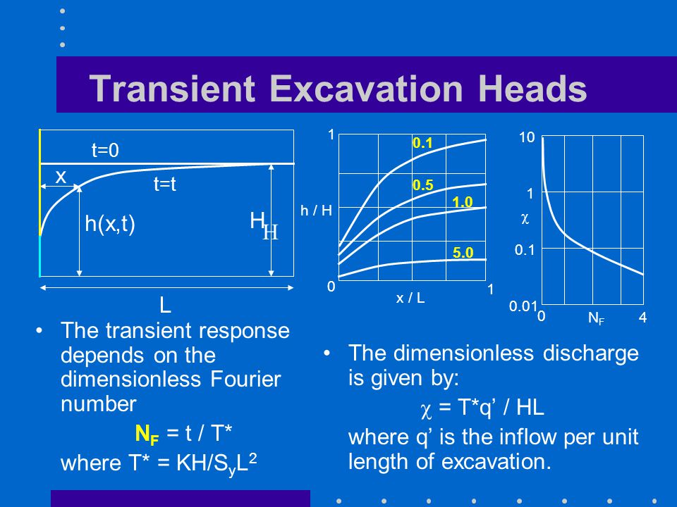 Transient Excavation Heads The transient response depends on the dimensionless Fourier number N F = t / T* where T* = KH/S y L 2 The dimensionless discharge is given by:  = T*q' / HL where q' is the inflow per unit length of excavation.
