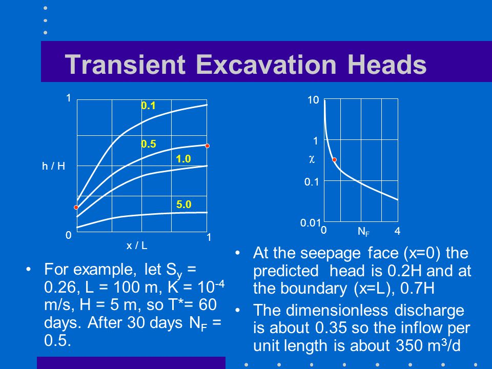 Transient Excavation Heads For example, let S y = 0.26, L = 100 m, K = 10 -4 m/s, H = 5 m, so T*= 60 days.