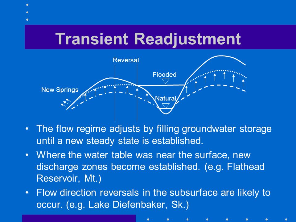 Transient Readjustment The flow regime adjusts by filling groundwater storage until a new steady state is established.