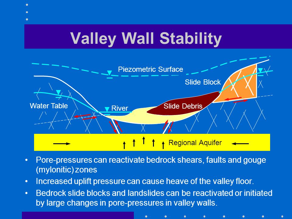 Valley Wall Stability Pore-pressures can reactivate bedrock shears, faults and gouge (mylonitic) zones Increased uplift pressure can cause heave of the valley floor.