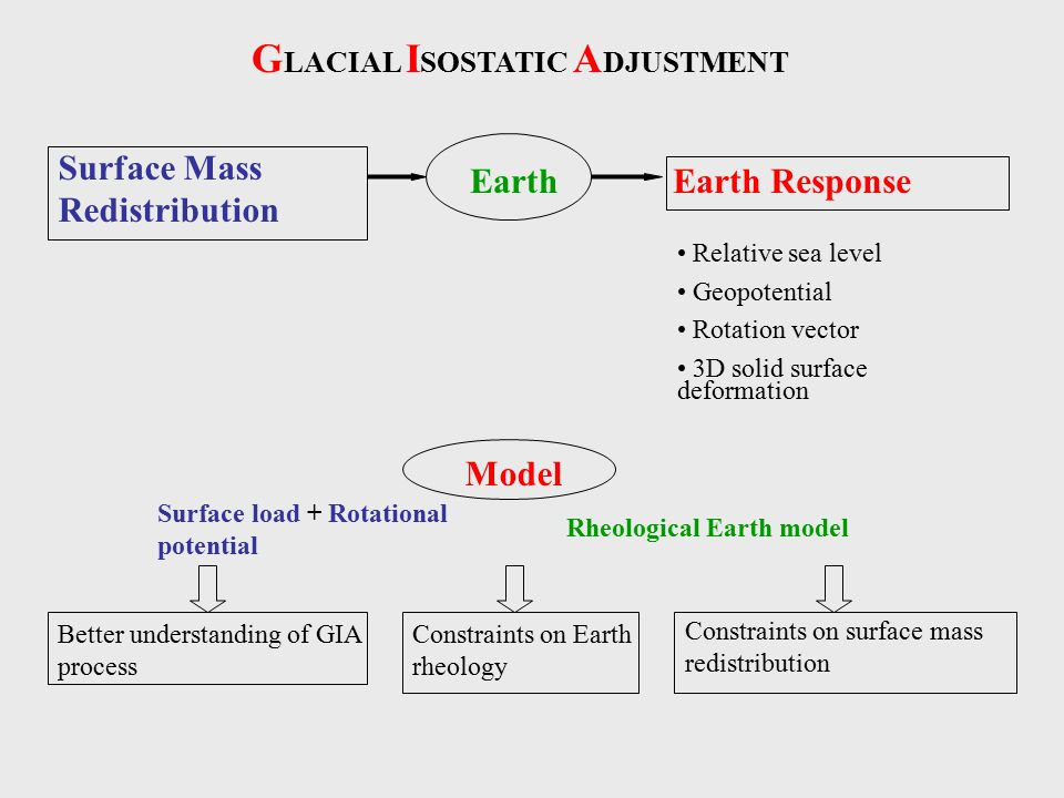 G LACIAL I SOSTATIC A DJUSTMENT Surface Mass Redistribution EarthEarth Response Relative sea level Geopotential Rotation vector 3D solid surface deformation Model Surface load + Rotational potential Rheological Earth model Better understanding of GIA process Constraints on Earth rheology Constraints on surface mass redistribution