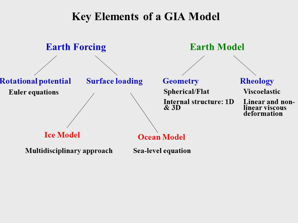 Earth ForcingEarth Model Rotational potential Euler equations Surface loading Ice Model Multidisciplinary approach Ocean Model Sea-level equation GeometryRheology Spherical/Flat Internal structure: 1D & 3D Viscoelastic Linear and non- linear viscous deformation Key Elements of a GIA Model