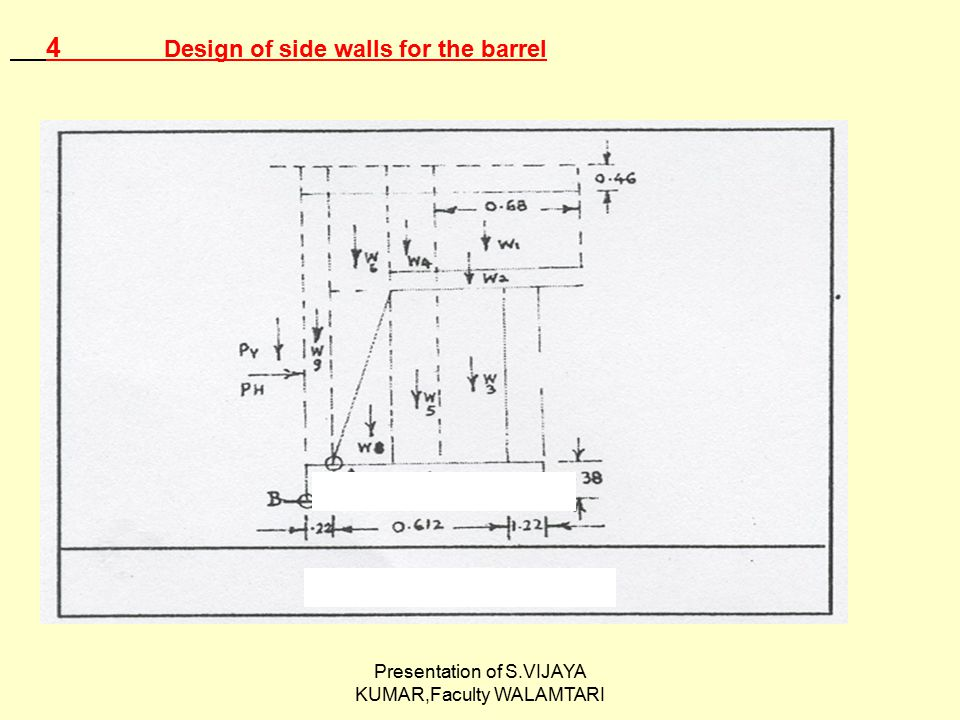 Presentation of S.VIJAYA KUMAR,Faculty WALAMTARI 4 Design of side walls for the barrel