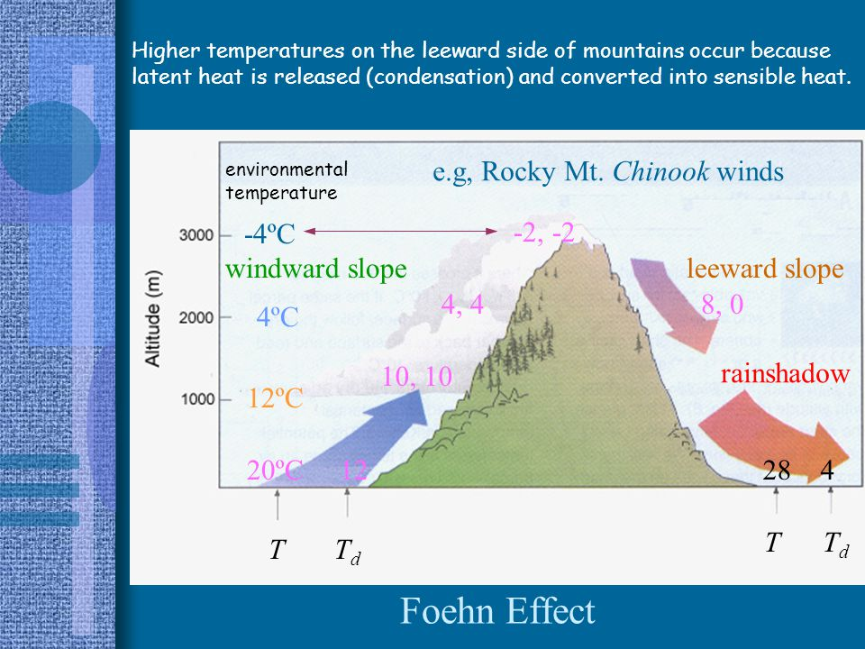 Quantifying the Foehn effect The Foehn or Chinook effect (web link)