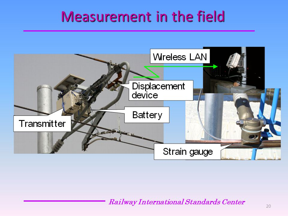 Measurement in the field Railway International Standards Center 20