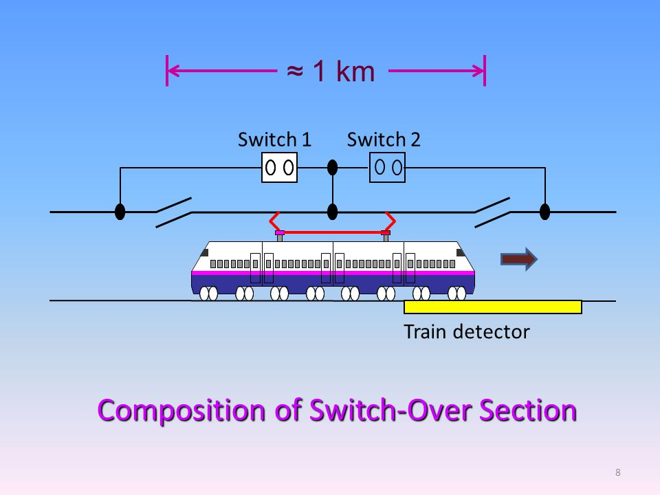 Switch 2 Train detector Switch 1 Composition of Switch-Over Section 8 ≈ 1 km