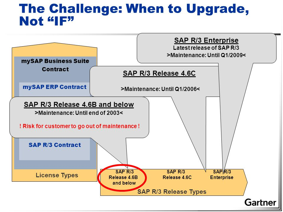 The Challenge: When to Upgrade, Not IF SAP R/3 Release Types mySAP Business Suite Contract mySAP ERP Contract SAP R/3 Contract License Types SAP R/3 SAP R/3 SAP R/3 Release 4.6B Release 4.6C Enterprise and below SAP R/3 Release 4.6C > Maintenance: Until Q1/2006< SAP R/3 Release 4.6B and below > Maintenance: Until end of 2003< .