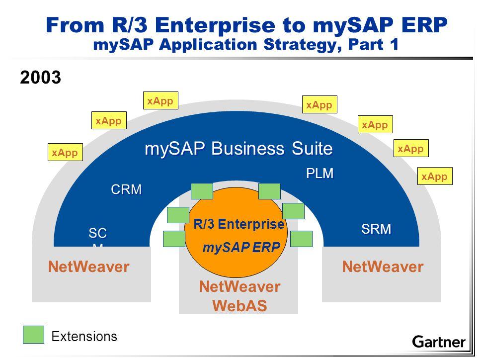 From R/3 Enterprise to mySAP ERP mySAP Application Strategy, Part 1 mySAP Business Suite CRM SC M PLM Extensions 2003 SRM NetWeaver R/3 Enterprise mySAP ERP xApp NetWeaver WebAS NetWeaver