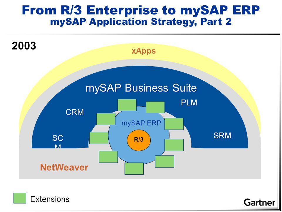 xApps mySAP Business Suite CRM SC M PLM Extensions 2003 SRM NetWeaver mySAP ERP R/3 From R/3 Enterprise to mySAP ERP mySAP Application Strategy, Part 2