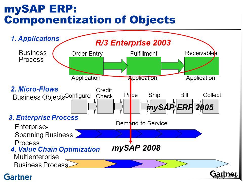 Multienterprise Business Process 4.
