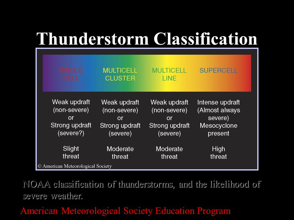 10 Thunderstorm Classification NOAA classification of thunderstorms, and the likelihood of severe weather. American Meteorological Society Education P