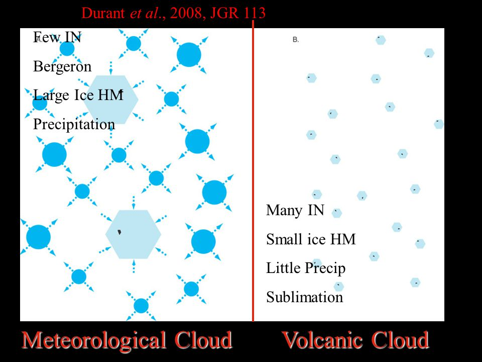Meteorological Cloud Volcanic Cloud Many IN Small ice HM Little Precip Sublimation Few IN Bergeron Large Ice HM Precipitation Durant et al., 2008, JGR