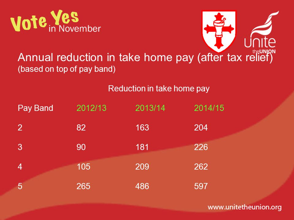 Annual reduction in take home pay (after tax relief) (based on top of pay band) Reduction in take home pay Pay Band2012/132013/142014/15 282163204 390181226 4105209262 5265486597