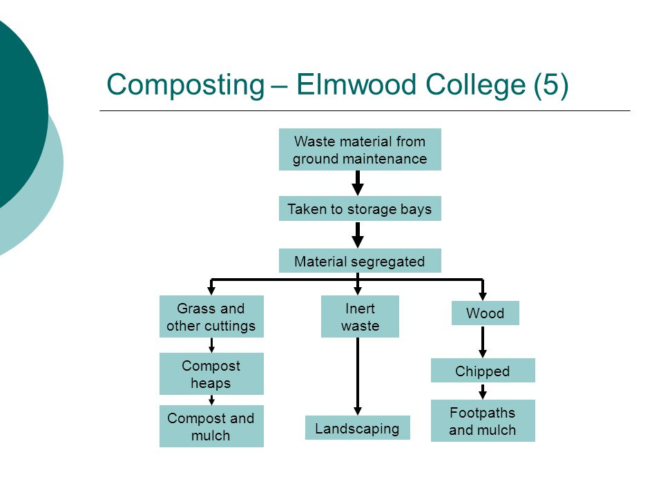 Composting – Elmwood College (5) Waste material from ground maintenance Taken to storage bays Material segregated Grass and other cuttings Inert waste