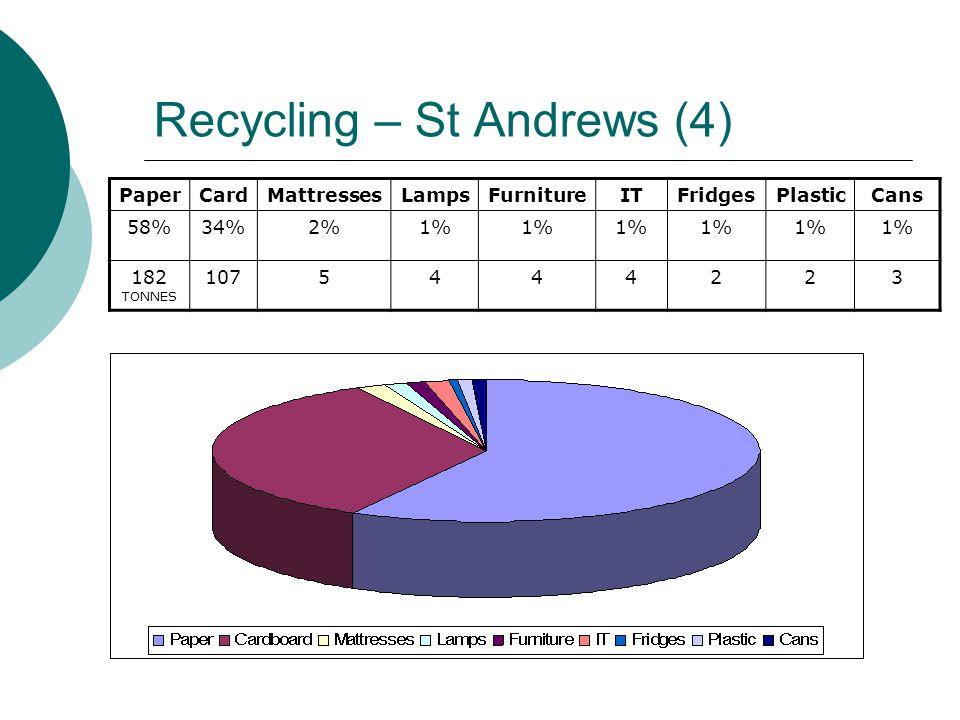 Recycling – St Andrews (4) PaperCardMattressesLampsFurnitureITFridgesPlasticCans 58%34%2%1% 182 TONNES 1075444223