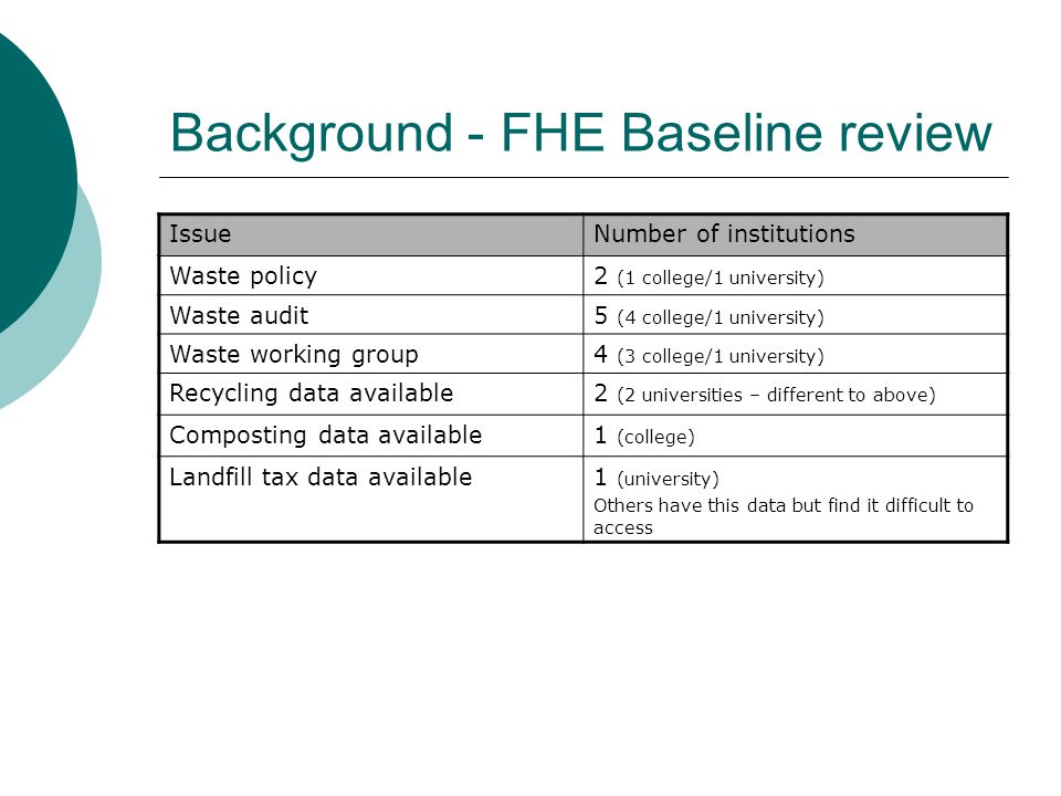 Background - FHE Baseline review IssueNumber of institutions Waste policy2 (1 college/1 university) Waste audit5 (4 college/1 university) Waste workin